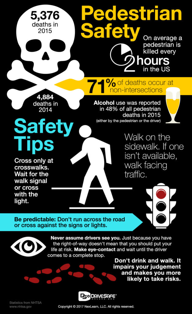 Pedestrian Safety, Eating and Driving, Distracted Driving, Walking